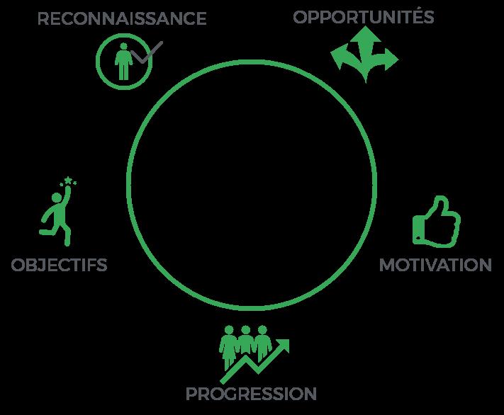 Mentorat chez Humaco objectifs, reconnaissance, opportunités, motivation, progression