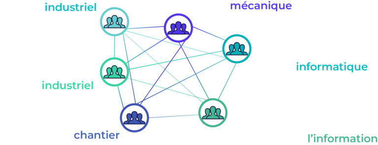 Schéma présentant la multidisciplinarité dans l'innovation en construction