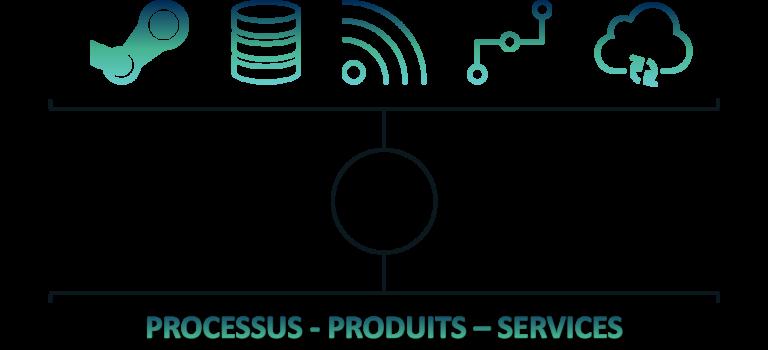 Schéma qui présente le lien entre les technologies du 4.0 et les processus-produits-services