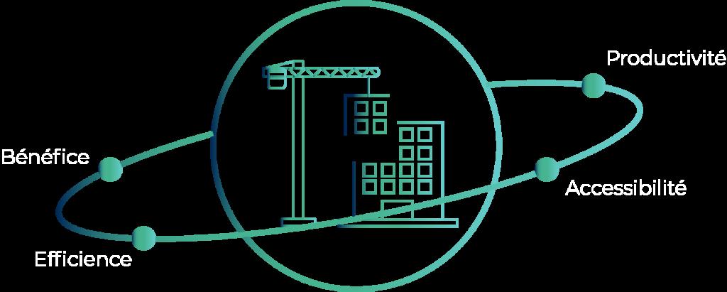 Adaptation de solution technologique en chantier avec virage numérique en construction