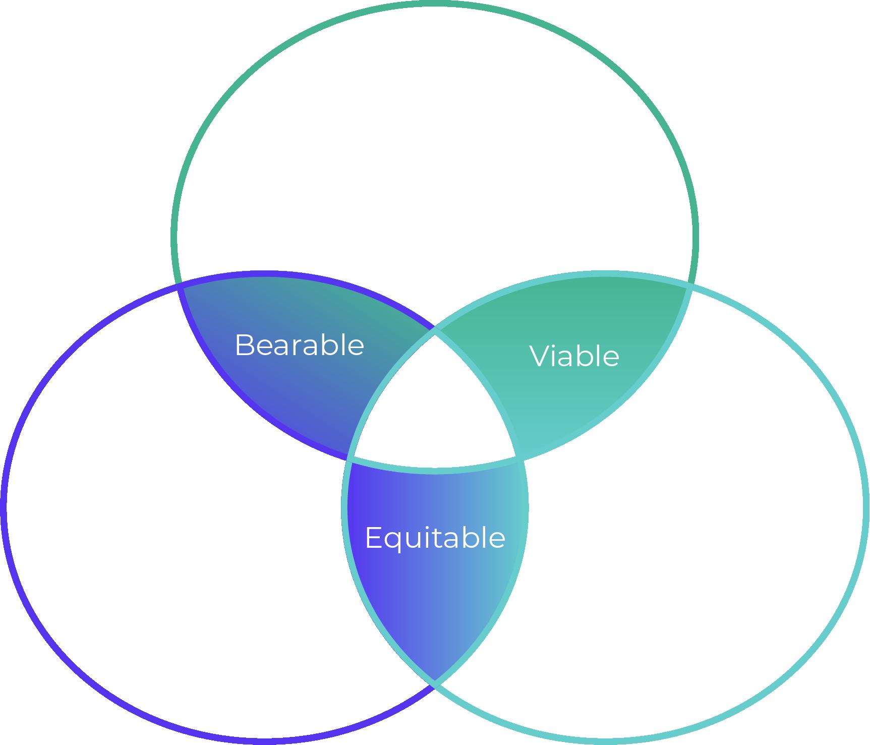 Caractéristique d'un développement durable avec les pilliers environnemental, social et économique